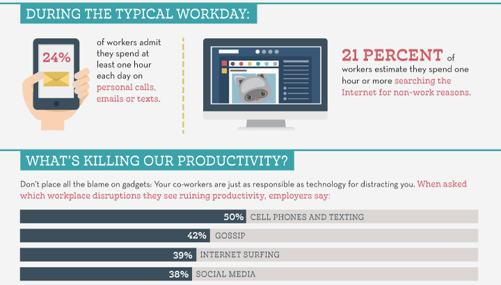 Mobile is the top productivity killer at work, CareerBuilder US Survey (2014)