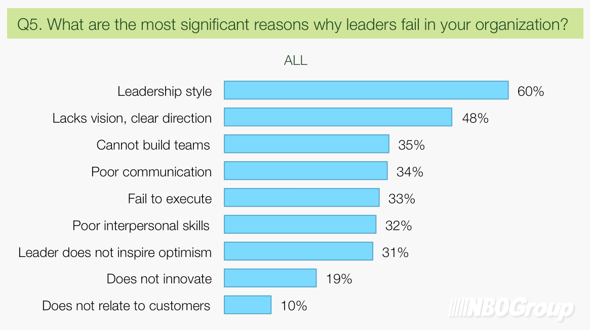 Top Leadership Trends in S.E.A., NBOGroup Leadership Survey 2014 (Q5)
