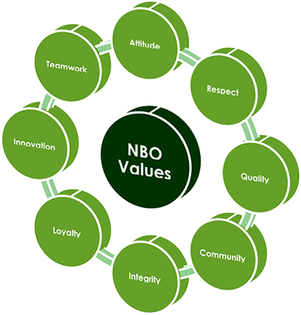 NBO Values